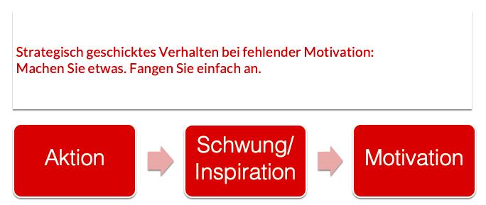 Motivationspozess